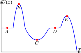 Mems your physics resource lessons equilibrium and potential potential energy diagram ccuart Choice Image